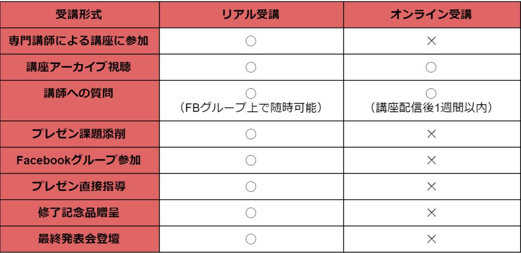 【伝わるプレゼンアカデミー】提供コンテンツ比較表
